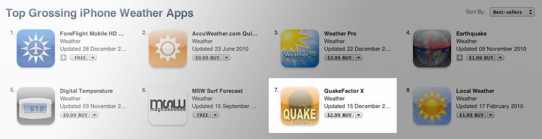 quakefactorcharts